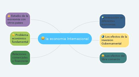 Mind Map: la economia Internacional