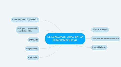 Mind Map: EL LENGUAJE ORAL EN LA FUNCIÓNPOLICIAL