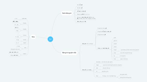 Mind Map: Ngữ pháp tiếng anh