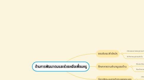 Mind Map: ด้านการพัฒนาตนและช่วยเหลือเพื่อนครู