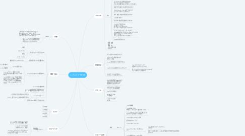 Mind Map: レバレッジTikTok