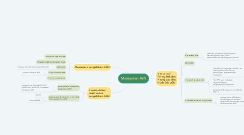 Mind Map: Manajemen ASN