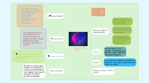 Mind Map: Introducción al diseño