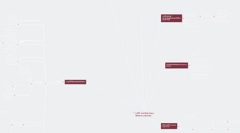 Mind Map: บทที่3 ระบบโครงกระดูก (Skeleton System)