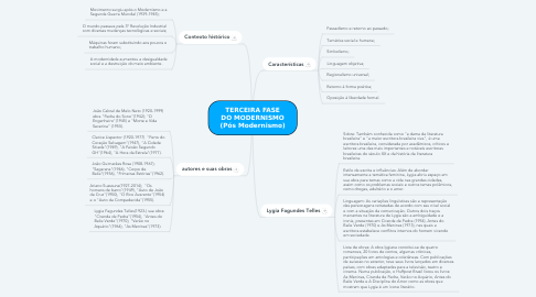 Mind Map: TERCEIRA FASE DO MODERNISMO (Pós Modernismo)