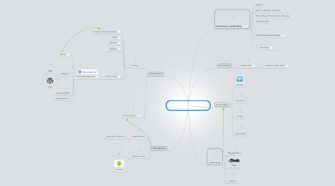 Mind Map: Zero Cost Cloud Infrastructure