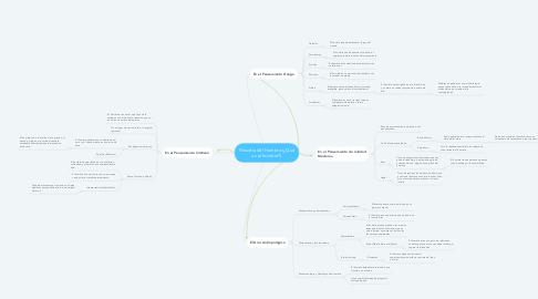 Mind Map: Filosofía del Hombre (¿Qué es el hombre?)