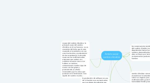 Mind Map: Ámbito social cambio climático