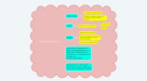 Mind Map: Supervisión Educativa