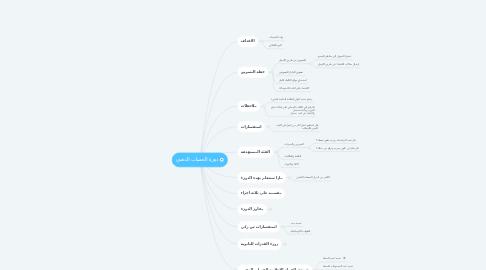 Mind Map: دورة الحساب الذهني