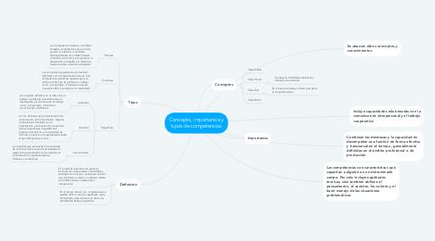 Mind Map: Concepto, importancia y tipos de competencias