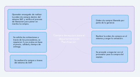 Mind Map: Compra de equipo para el departamento de Planificación.