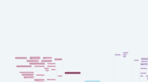 Mind Map: As Reformas Religiosas na Europa Moderna: notas para um debate historiográfico