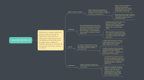 Mind Map: VALORES MORALES