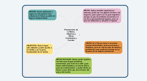 Mind Map: Planeamiento de la Misión, Objetivos y Metas Individuales y Sociales