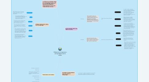Mind Map: Diferentes concepciones antropológicas de la cultura.