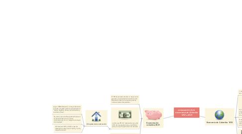 Mind Map: comparación de la  enconomia de Colombia 1810 a 2021