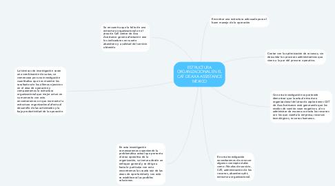 Mind Map: ESTRUCTURA ORGANIZACIONAL EN EL CAT DE AXA ASSISTANCE MEXICO