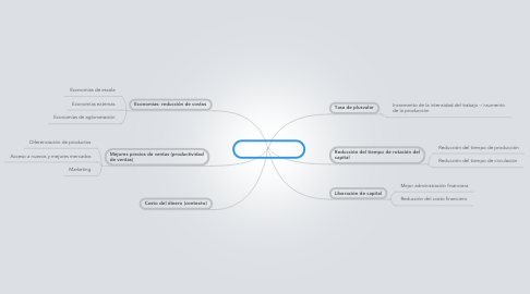 Mind Map: Tasa de ganancia