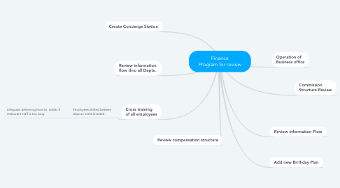 Mind Map: Finance Program for review