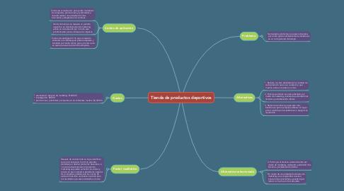 Mind Map: Tienda de productos deportivos