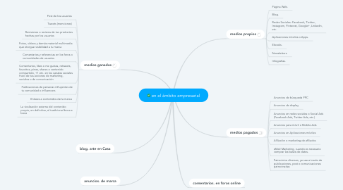 Mind Map: en el ámbito empresarial