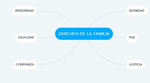 Mind Map: DERCHOS DE LA FAMILIA
