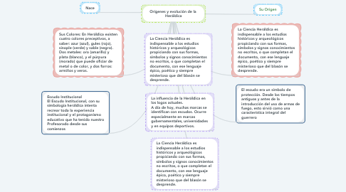 Mind Map: Orígenes y evolución de la  Heráldica
