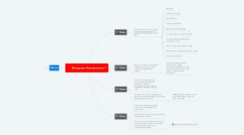 Mind Map: Bloqueio Permanente?