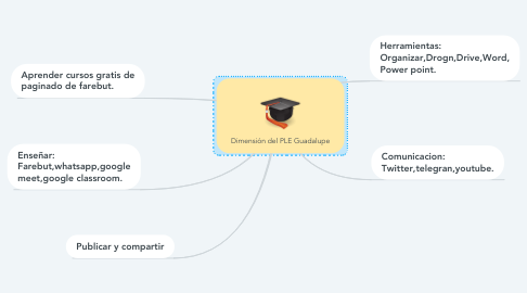 Mind Map: Dimensión del PLE Guadalupe