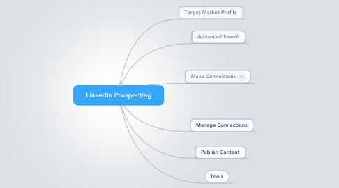 Mind Map: LinkedIn Prospecting