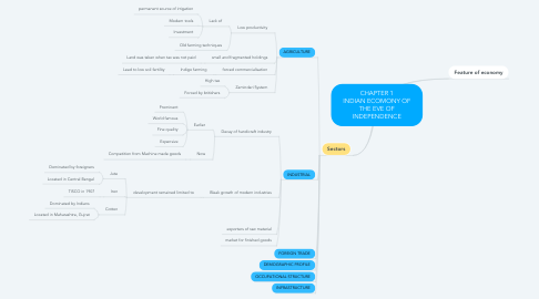 Mind Map: CHAPTER 1 INDIAN ECOMONY OF THE EVE OF INDEPENDENCE