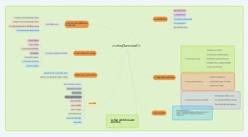Mind Map: การเรียนรู้ในศตวรรษที่ 21