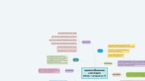 Mind Map: ผลของการตั้งครรภของ มารดาอายุมาก elderly + pregnancy (1)