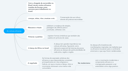 Mind Map: As culturas africanas