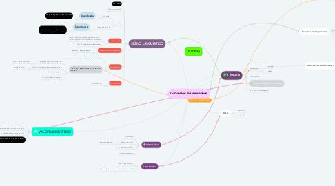 Mind Map: Conceitos Saussureanos