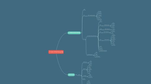 Mind Map: Frontend Web Design