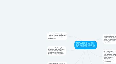 Mind Map: TEORIA DE CONJUNTOS Y SUS APLICACIONES EN LA INGENIERIA EN SISTEMAS.
