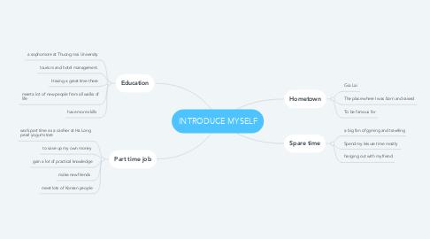 Mind Map: INTRODUCE MYSELF