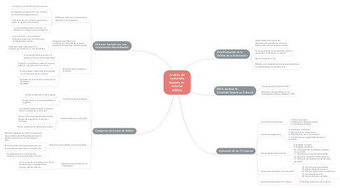 Mind Map: Análisis de contenido basado en criterios (CBCA)