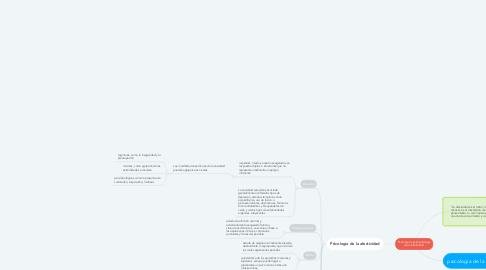 Mind Map: Psicologia y psicopatologia de la afectividad