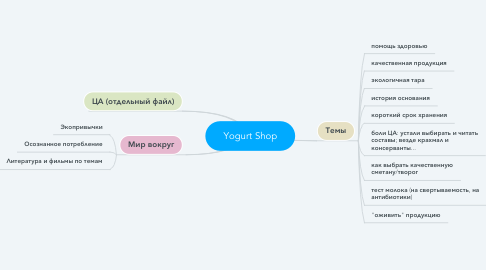 Mind Map: Yogurt Shop