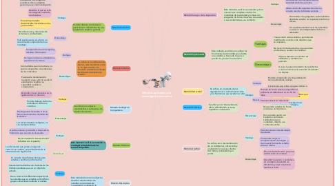 Mind Map: Métodos aplicados a la   investigación educativa.