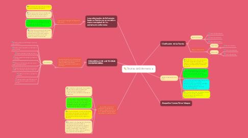 Mind Map: Teorías de Enfermería