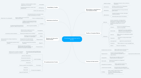 Mind Map: El enfoque sistémico en la familia