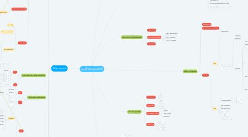 Mind Map: ÁLLATTARTÁS ALAPJAI