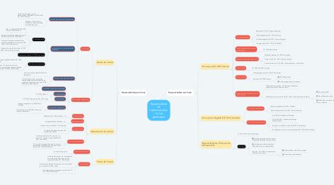 Mind Map: Responsabilité de l'administration : le fait générateur