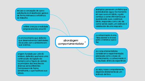 Mind Map: abordagem comportamentalista