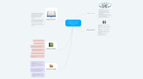 Mind Map: La psicología comunitaria: orígenes, principios, fundamentos teóricos y  evolución.