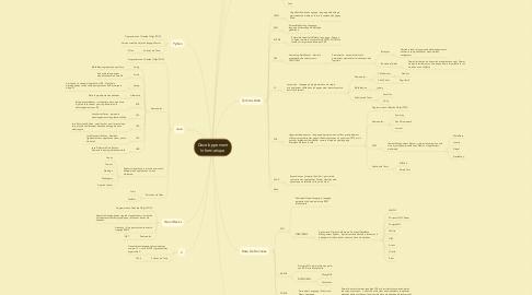 Mind Map: Developpement Informatique